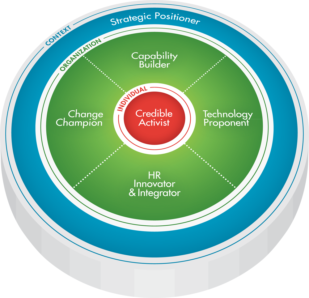 integrate od frameworks with broader hr frames and competency models Integrate od frameworks with broader hr frames and competency models identify od issues, problems, and opportunities 2 provide practice in identifying appropriate actions and selection of best alternative od actions in actual work situations 3 develop the ability to apply od knowledge to organizational situations 4.